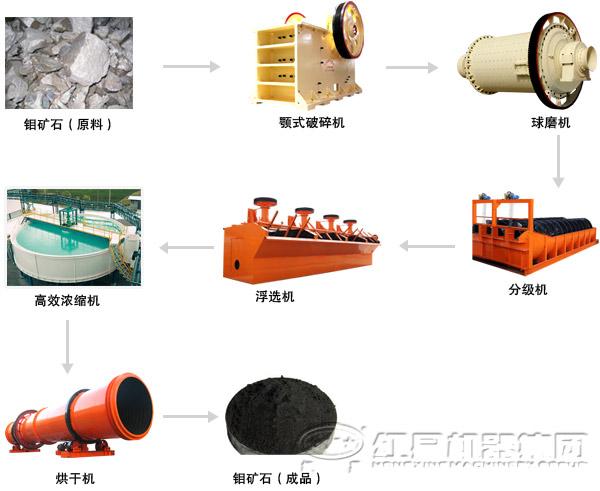 破碎机工艺流程结构图