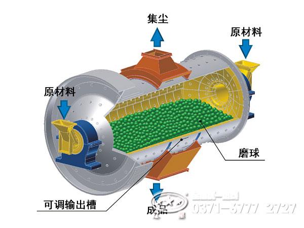 双进双出钢球磨煤机结构主要由回转部分,螺旋输送器,主轴承,传动部分