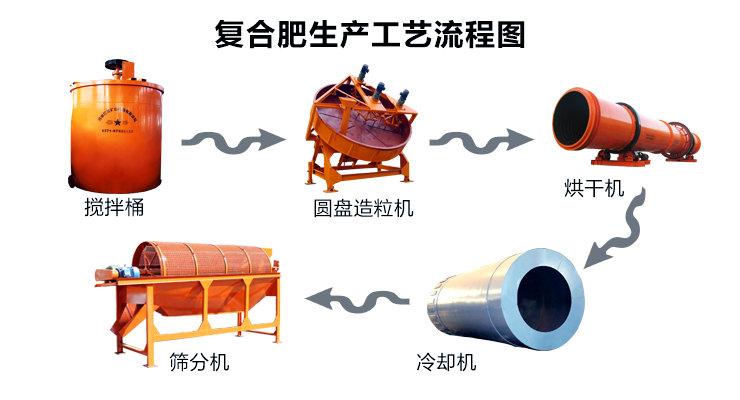 复合肥生产线设备详解