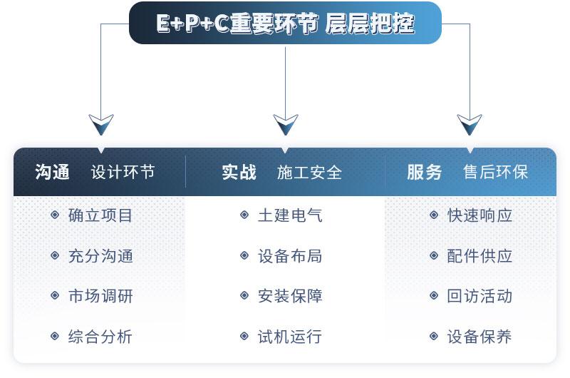 EPC项目总包服务